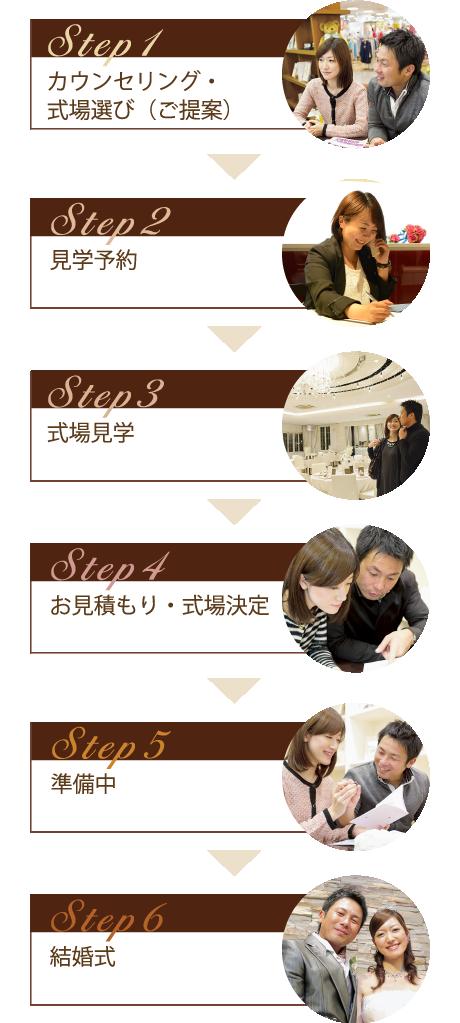 挙式までの流れ カウンセリング・式場選び、見学予約、式場見学、御見積、式場決定、準備中、結婚式